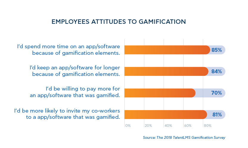 employees-attitude-to-gamification-2018-talentlms-gamification-survey